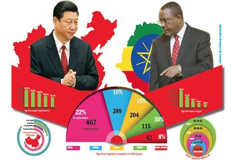 Ethiopia: Chinese companies top player in Ethiopia's investment landscape