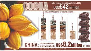 Cocobod eyes Chinese market