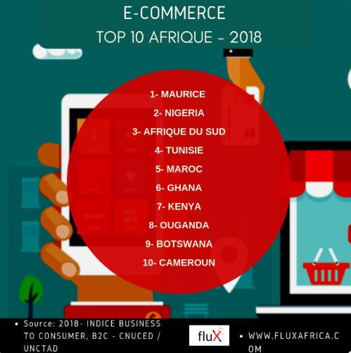 e-Commerce - Top 10 Afrique