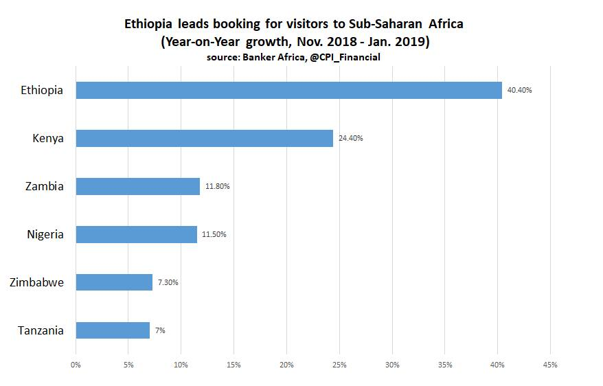 Ethiopia lead bookings in sub-Saharan