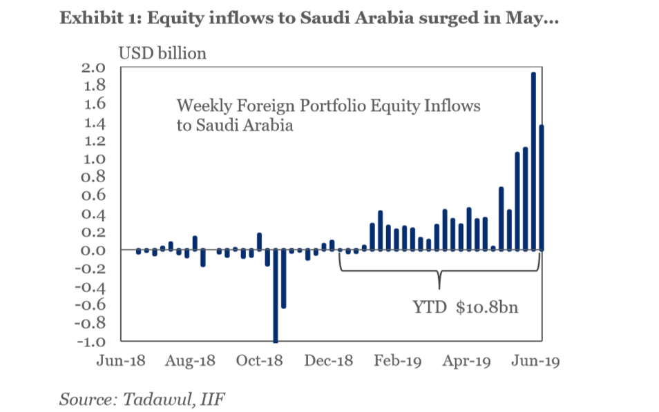 MSCI upgrade fuels Saudi equities