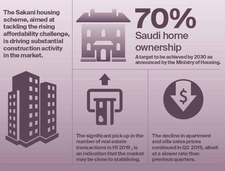 Saudi home ownership improves
